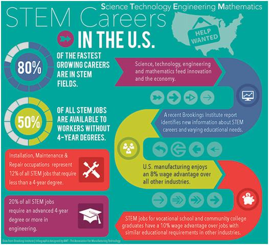Communities Come Together To Support Stem Education: Community Outreach